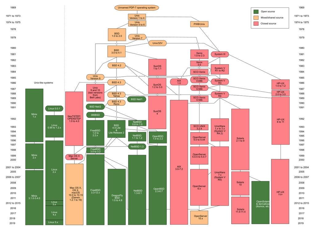 unix_family_tree